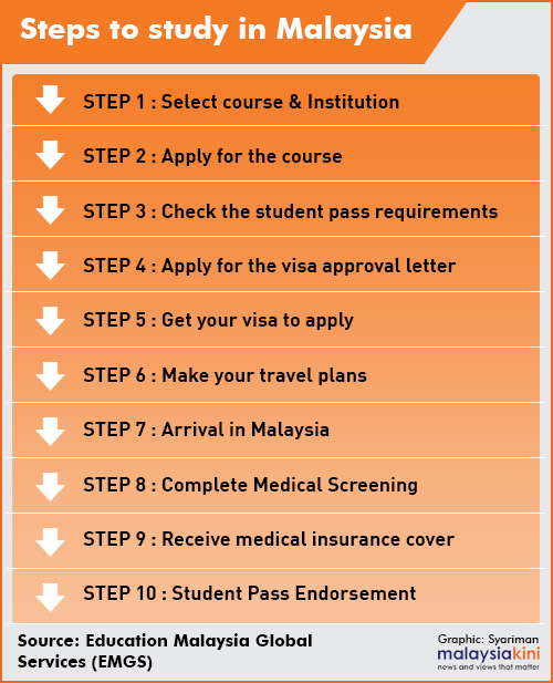 Malaysia Student Visa Approval Delays Leave Foreign Students In Limbo Emp Global Resources